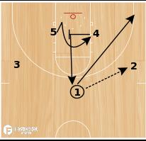 Basketball Play - Kansas Jayhawks High-Low Offense (Strongside Cut)