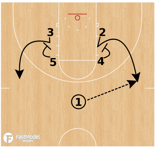 Basketball Play - Gonzaga Pick & Roll Continuity