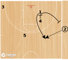 Basketball Play - Cincinnati SLOB Triple/Double Stagger