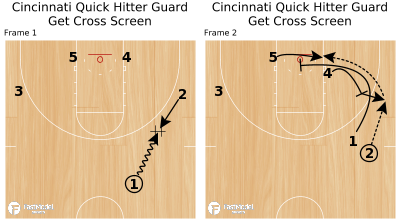 Basketball Play - Cincinnati Quick Hitter Guard Get Cross Screen