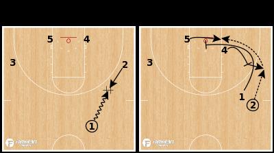 Basketball Play - Cincinnati Quick Hitter Guard Get Cross Screen