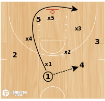 Basketball Play - Purdue Match-up Zone Attack