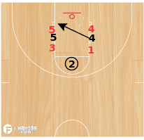 Basketball Play - FT Crossing