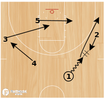 Basketball Play - Albany Floppy Triple