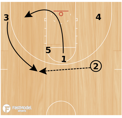 Basketball Play - Cincinnati Pick and Roll Set