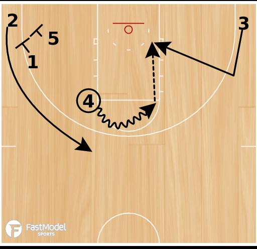 Basketball Play - Albany Horns Backdoor