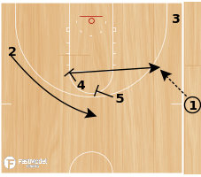 Basketball Play - Iowa State SLOB