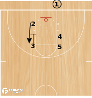 Basketball Play - UAB Elevator Blob