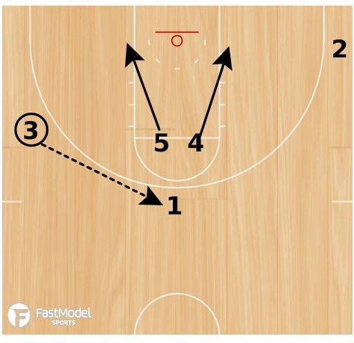 Basketball Play - Cincinnati Elevator to Stagger Play