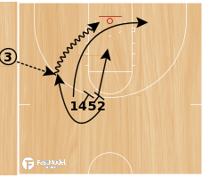 Basketball Play - Cincinnati Stack SLOB