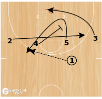 Basketball Play - Play of the Day 06-30-12: 1-4 High Mid PNR