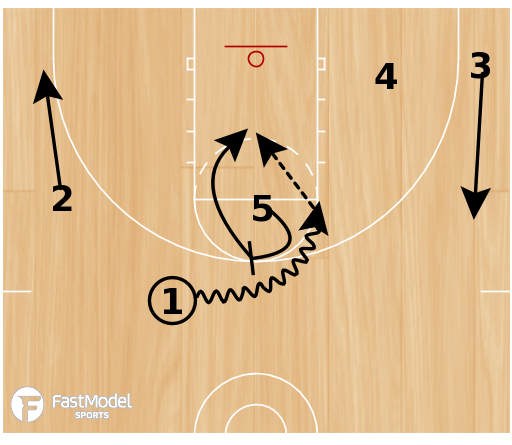 Basketball Play - Spurs STS Early Quick Hitter