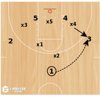 Basketball Play - UCCS Zone Lob