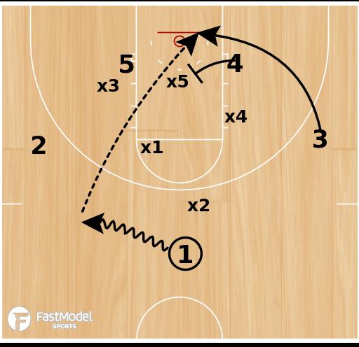 Basketball Play - UCCS Zone Lob