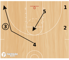 Basketball Play - Shake