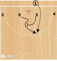 Basketball Play - Oklahoma DHO Stagger Blob
