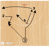 Basketball Play - Shocker Rip Stagger