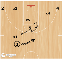 Basketball Play - Wichita State Stack Spread P/R ATO