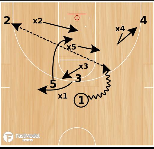 Basketball Play - Wichita State Stack Spread P/R ATO