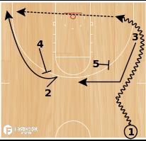 Basketball Play - Virginia EOG Hammer