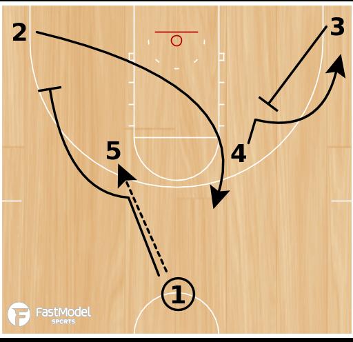 Basketball Play - Xavier Horns Pindown