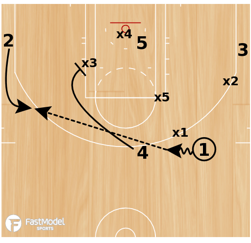 Basketball Play - Arizona 1-3-1 Zone Attack