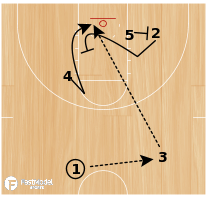 Basketball Play - Kentucky Lob