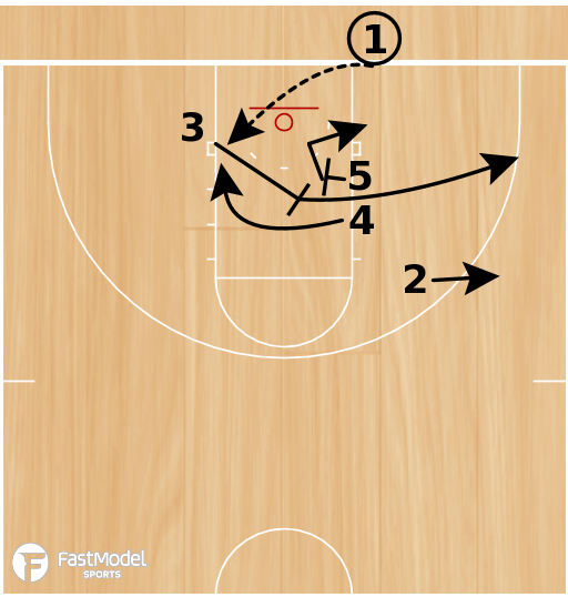 Basketball Play - Wichita State Box Screen the Screener BLOB