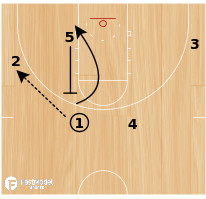 "Basketball Play - ""Post"""