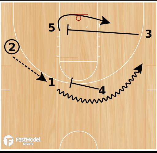 """Basketball Play - """"Post"""""""