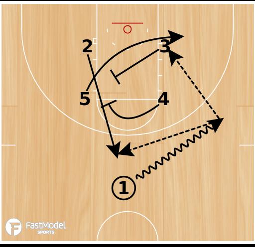 Basketball Play - Play of the Day 07-02-12: Box 35 Diagonal