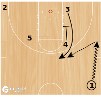 Basketball Play - UCLA Zipper DHO