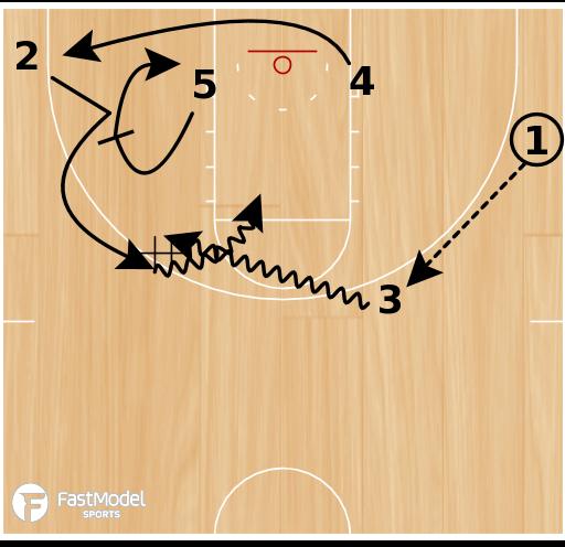 Basketball Play - UCLA Zipper DHO