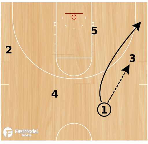 Basketball Play - UCLA Rip Double Stagger