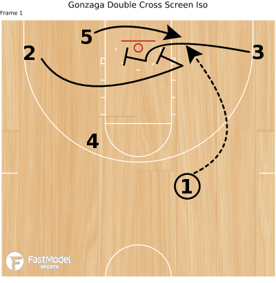 Basketball Play - Gonzaga Double Cross Screen Iso