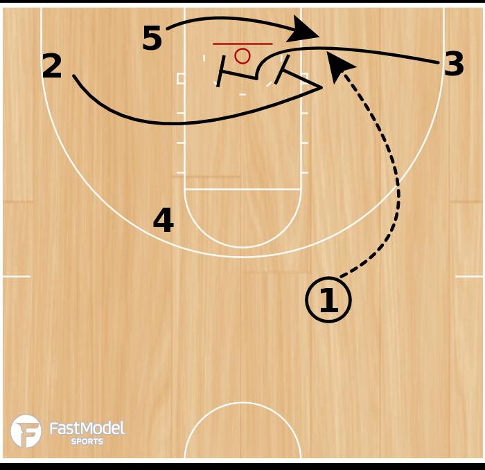 Basketball Play - Gonzaga Double Cross Screen Iso