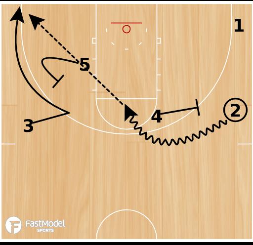 Basketball Play - Oklahoma PNR Flare