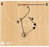Basketball Play - Michigan State Horns Rub Triple Stagger