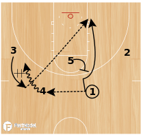 Basketball Play - Louisville Lob to Stagger