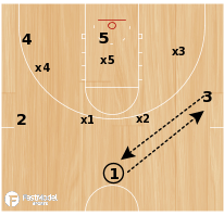 Basketball Play - NCAA Set: Zone Cross Lob