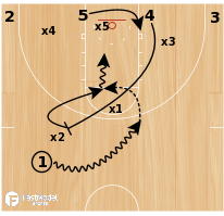Basketball Play - Michigan State Zone O - Short Roll