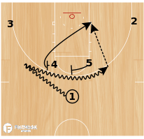 Basketball Play - Miami Hurricanes Horns Hi/Lo Options