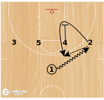 Basketball Play - Kentucky 1-4 High Zipper