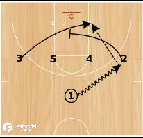Basketball Play - Kentucky 1-4 High PTP Double