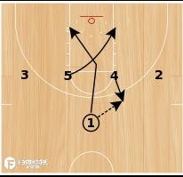 Basketball Play - Kentucky 1-4 High Point Through