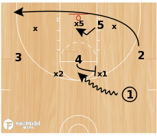 Basketball Play - Rosenthal - 2 Power Gap