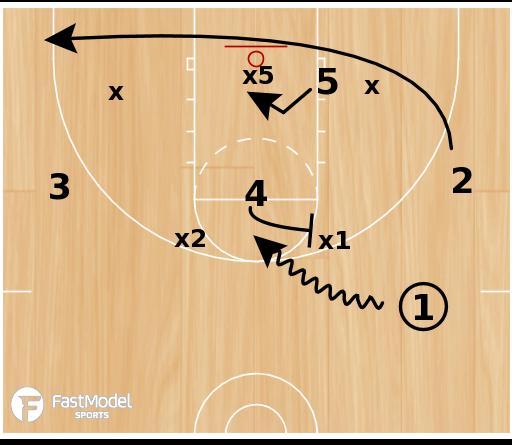 Basketball Play - Rosenthal - 2 Power Gap
