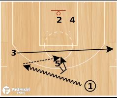 Basketball Play - Kentucky Wildcats 3