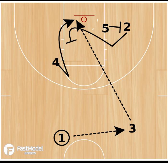 Basketball Play - Kentucky Wildcats 3 Lob