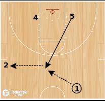 Basketball Play - Kentucky Wildcats Motion Spread